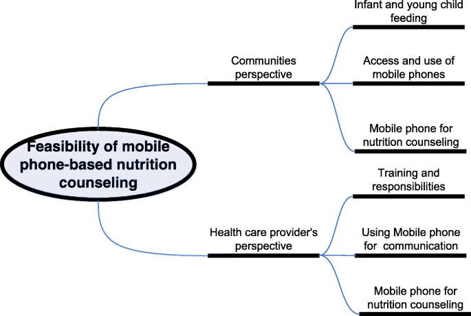 How can mobile phones be used to improve nutrition service