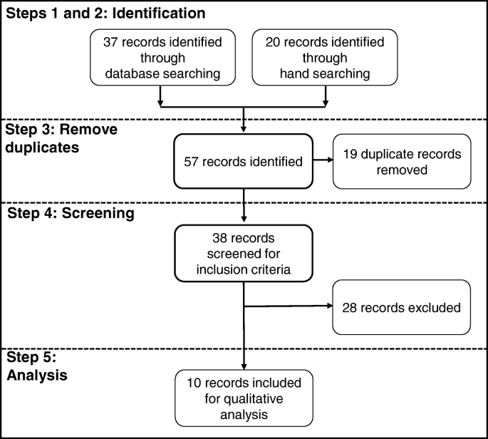 Teledermatology scale-up frameworks: a structured review and