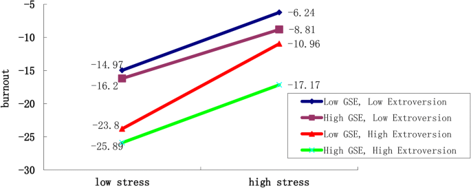 General self-efficacy modifies the effect of stress on