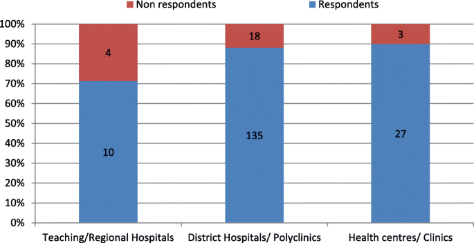Availability of HIV services along the continuum of HIV testing