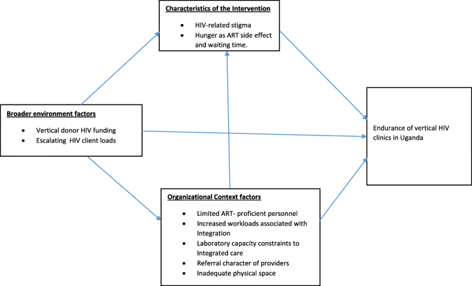 Understanding the persistence of vertical (stand-alone) HIV clinics