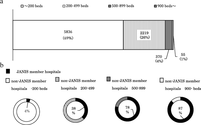 Japan nosocomial infections surveillance (JANIS): a model of
