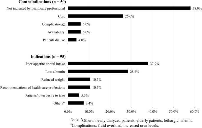The state of nutrition care in outpatient hemodialysis