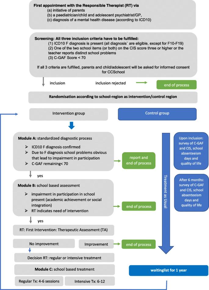 CCSchool: a multicentre, prospective study on improving