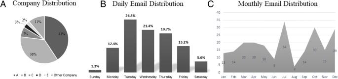 Content analysis of locum tenens recruitment emails for