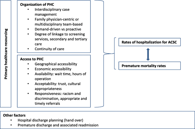 Underutilized And Undertheorized The Use Of Hospitalization For