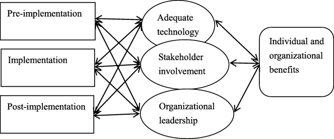 Organizational issues for the lean success in China