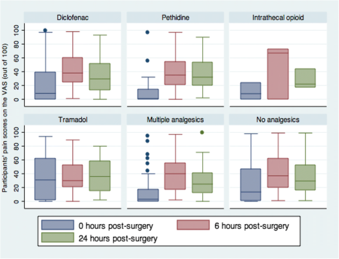 Postoperative pain after cesarean section: assessment and