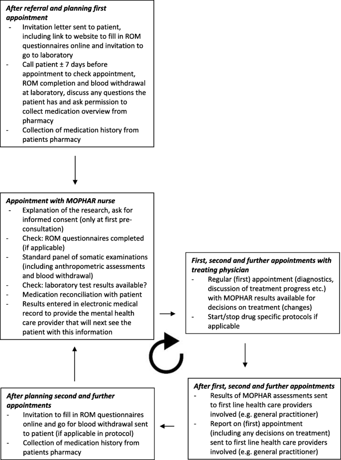 Design And Methods Of The Monitoring Outcomes Of Psychiatric Pharmacotherapy Mophar Monitoring Program A Study Protocol Bmc Health Services Research Full Text