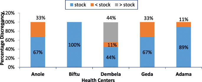 Availability of essential medicines and pharmaceutical
