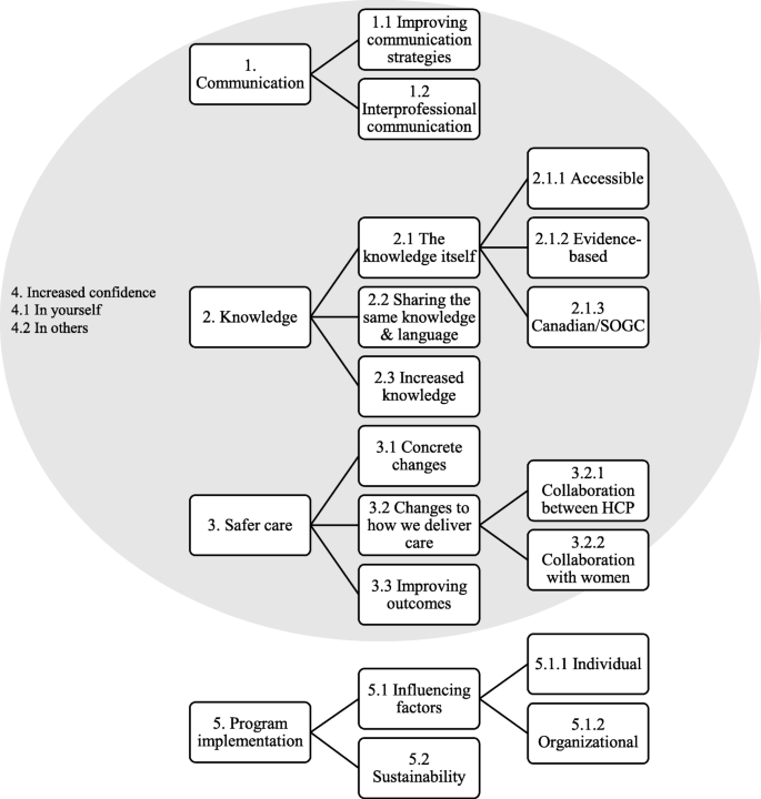 A mixed-methods evaluation of the MORE OB program in Ontario