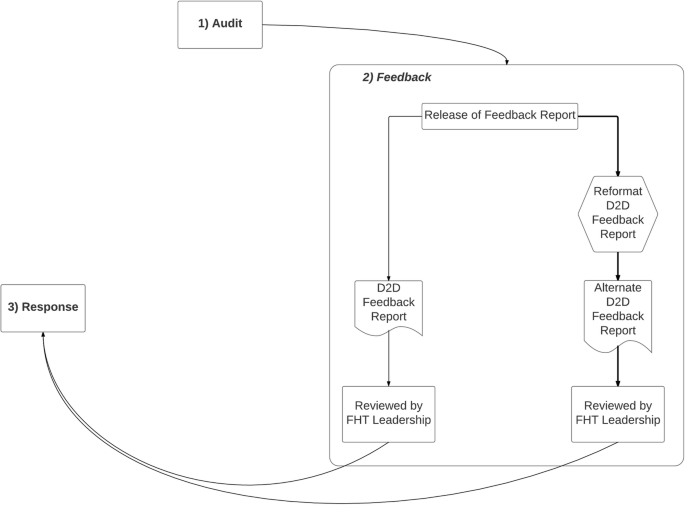 Measurement without management: qualitative evaluation of a