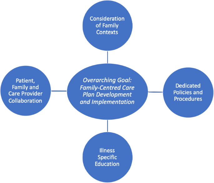 Towards A Universal Model Of Family Centered Care A Scoping Review Bmc Health Services Research Full Text