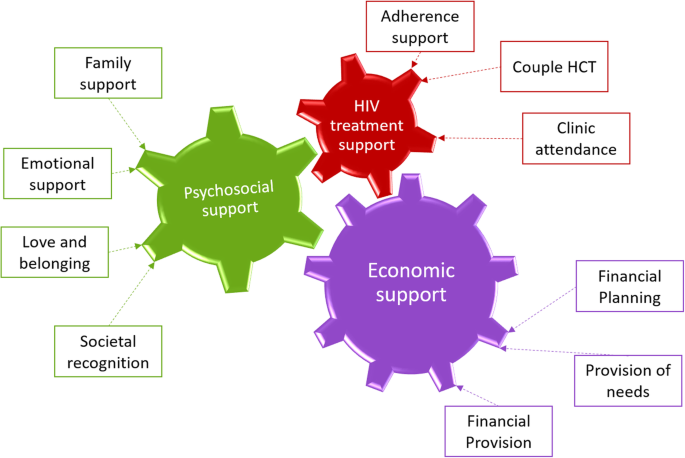 Towards a definition of male partner involvement in the prevention