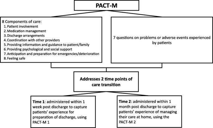 Validation Of The Partners At Care Transitions Measure Pact M Assessing The Quality And Safety Of Care Transitions For Older People In The Uk Bmc Health Services Research Full Text