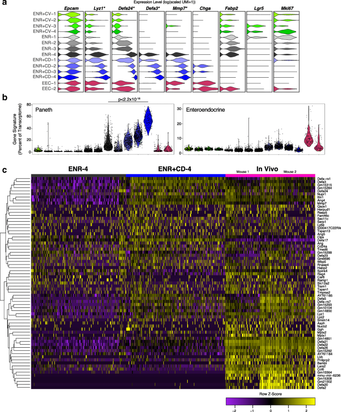 Harnessing single-cell genomics to improve the physiological