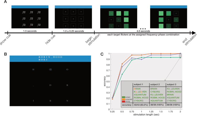 Practical real-time MEG-based neural interfacing with optically ...