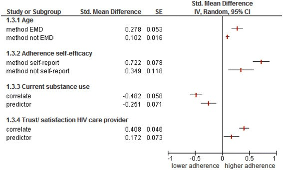 Predictors and correlates of adherence to combination