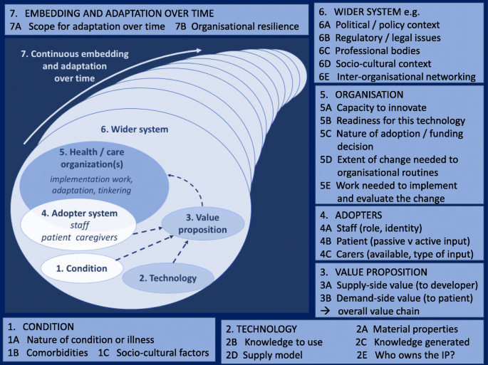 Analysing the role of complexity in explaining the fortunes of