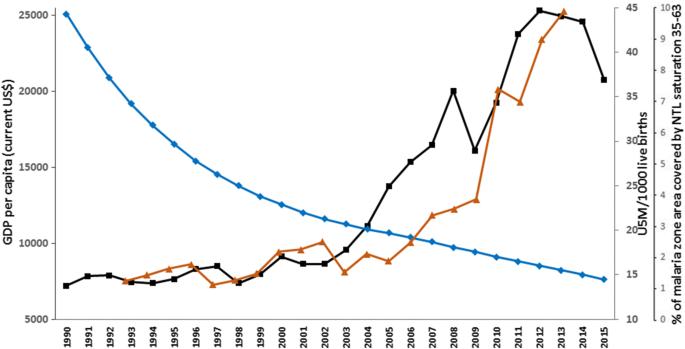 Cross-border movement, economic development and malaria