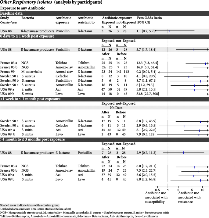 Resistance decay in individuals after antibiotic exposure in