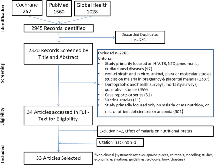 Complex interactions between malaria and malnutrition: a