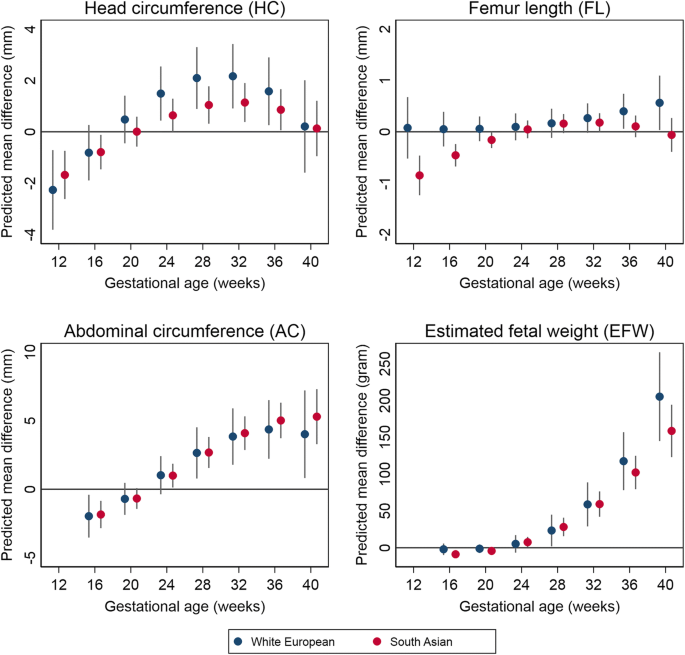 Gestational diabetes and ultrasound-assessed fetal growth in South