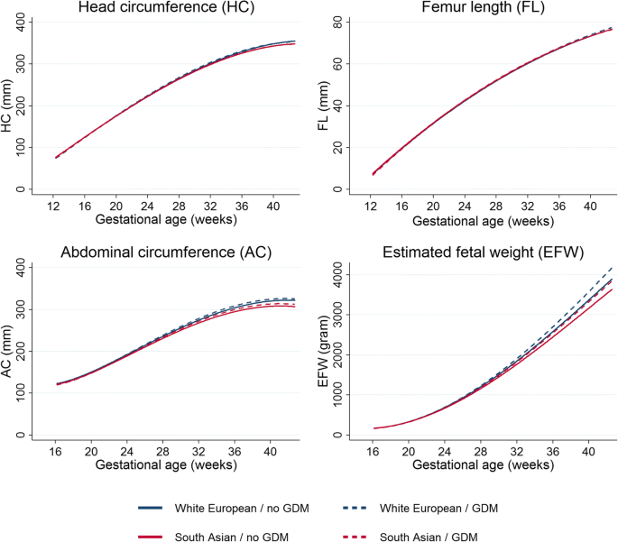 Gestational diabetes and ultrasound-assessed fetal growth in