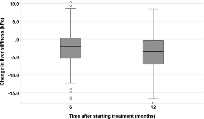 Treatment of chronic hepatitis B in sub-Saharan Africa: 1