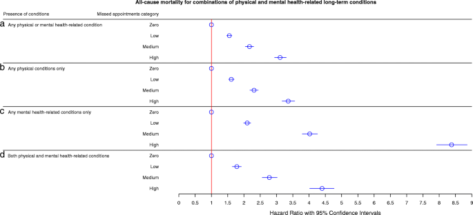 Morbidity, mortality and missed appointments in healthcare