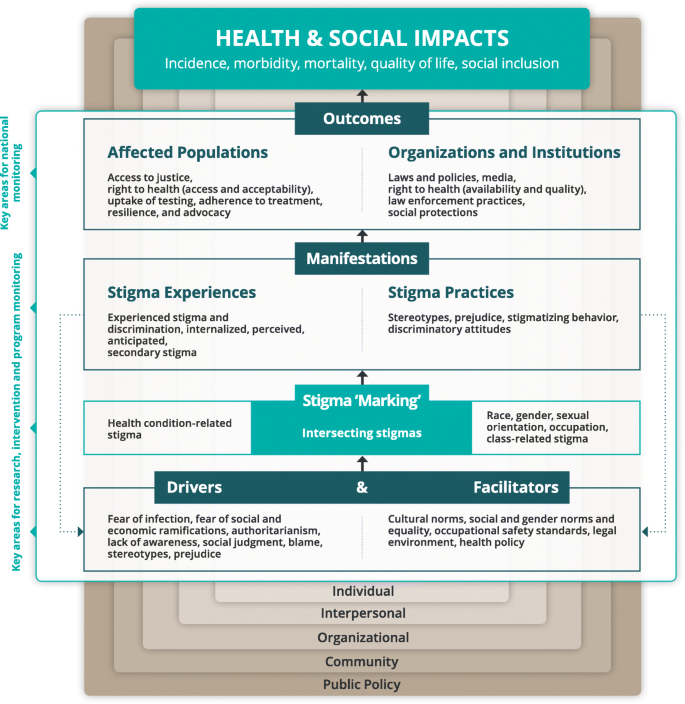 The Health Stigma and Discrimination Framework: a global