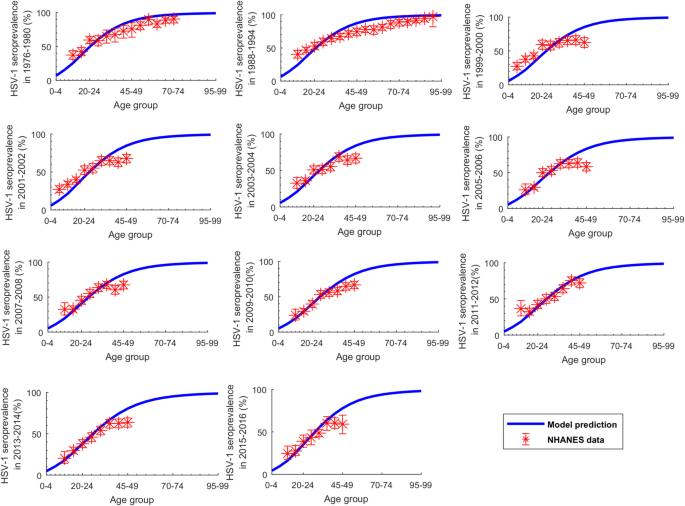 Characterizing the transitioning epidemiology of herpes simplex
