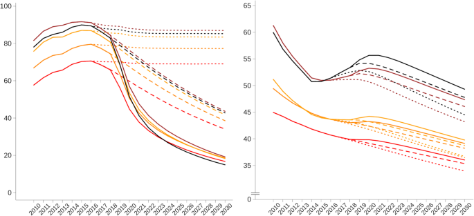 Mortality associated with alternative primary healthcare