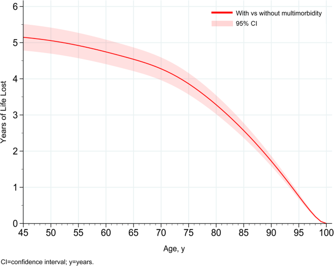 Physical activity, multimorbidity, and life expectancy: a UK
