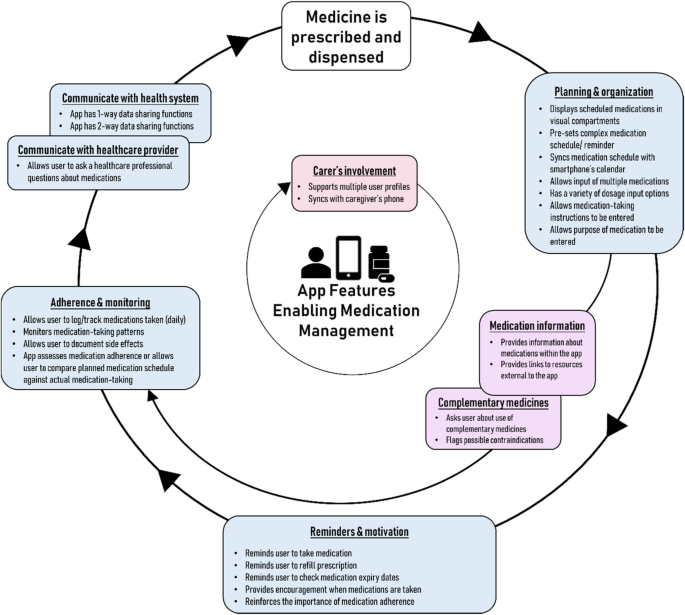 Medication management support in diabetes: a systematic assessment