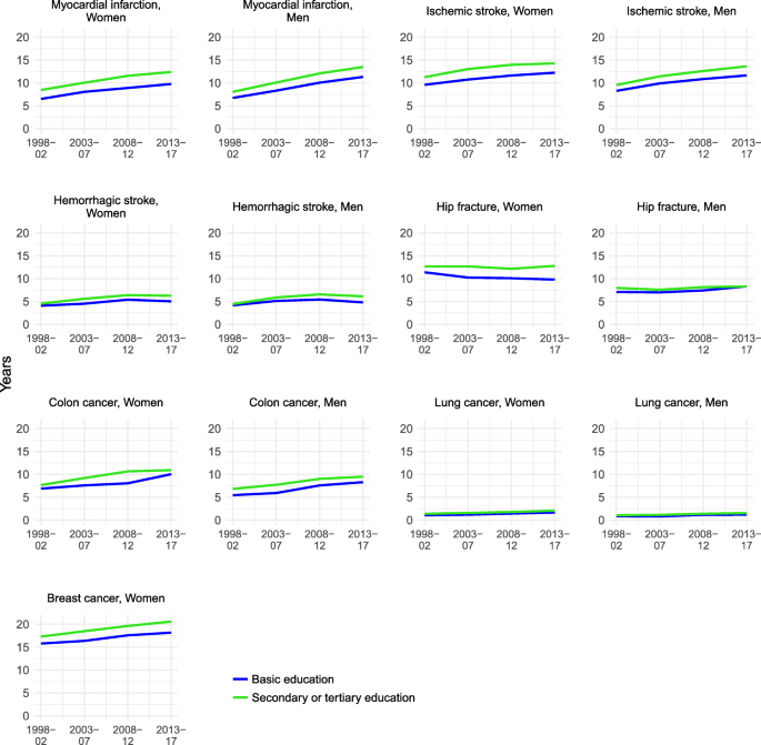 Trends In Life Expectancy Did The Gap Between The Healthy And The Ill Widen Or Close Bmc Medicine Full Text