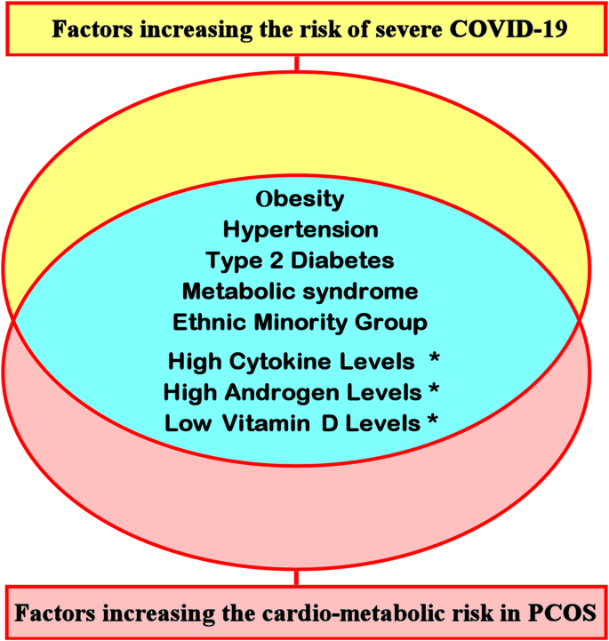 Polycystic Ovary Syndrome Pcos And Covid 19 An Overlooked Female Patient Population At Potentially Higher Risk During The Covid 19 Pandemic Bmc Medicine Full Text