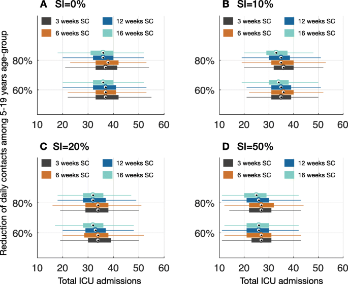 Simulating The Effect Of School Closure During Covid 19 Outbreaks In Ontario Canada Bmc Medicine Full Text