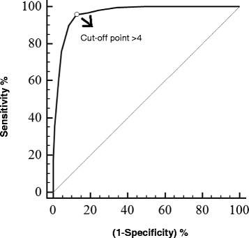 Validation of the UNESP-Botucatu unidimensional composite