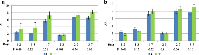 Effects of dietary supplementation with polyphenols on meat