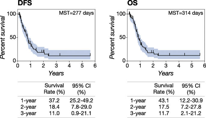 Prognostic significance of circulating microRNA-214 and -126 in dogs
