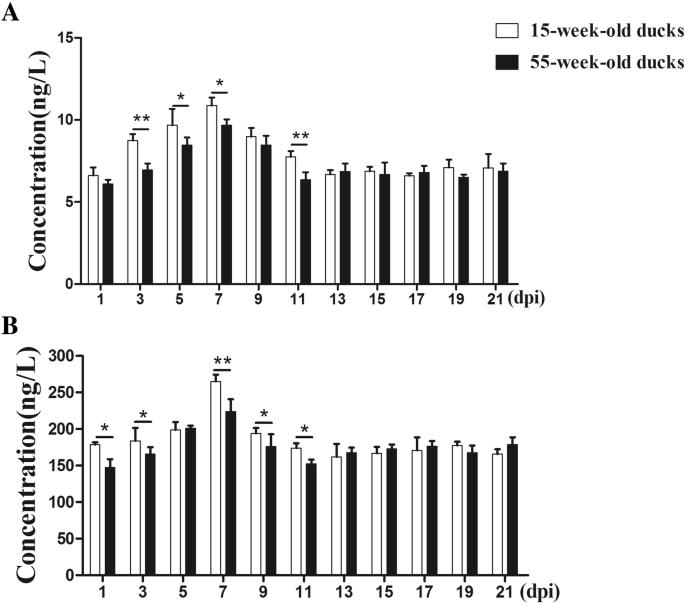 Pathogenicity comparison of duck Tembusu virus in different aged