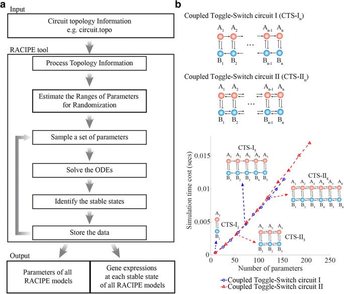 RACIPE: a computational tool for modeling gene regulatory circuits