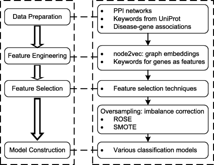 Integrating node embeddings and biological annotations for