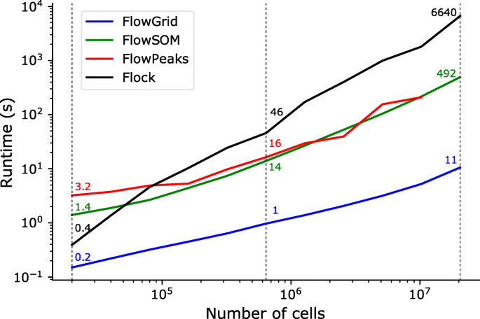 Ultrafast clustering of single-cell flow cytometry data