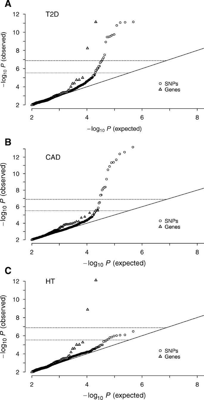 Genetic interaction effects reveal lipid-metabolic and