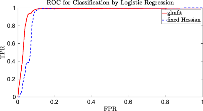 Privacy-preserving logistic regression training | BMC