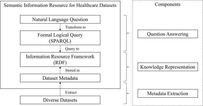 Developing a healthcare dataset information resource (DIR