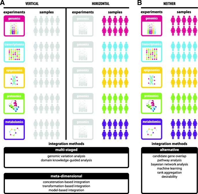 integRATE: a desirability-based data integration framework for the