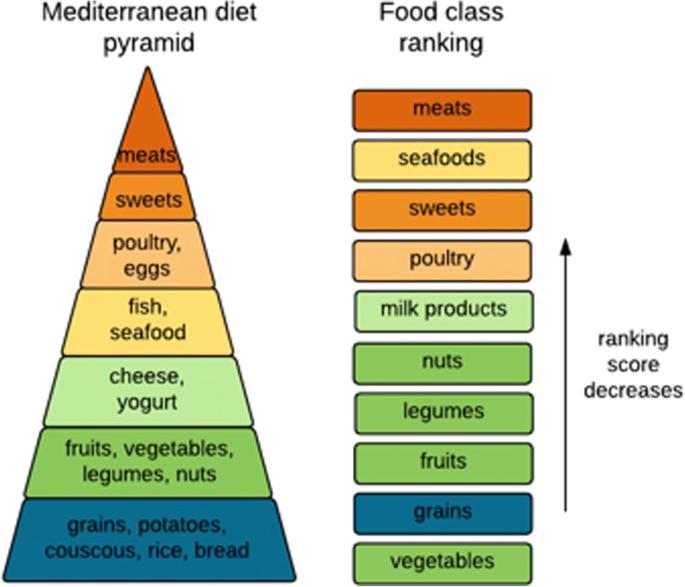 Context-sensitive network analysis identifies food